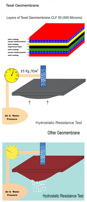 Why Geomembrane